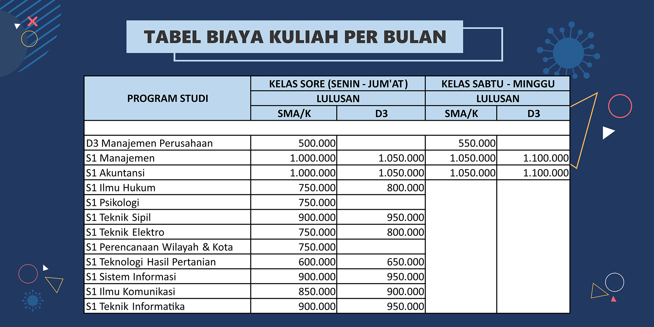 Biaya Kuliah Sore USM